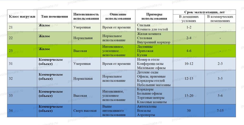 Таблица классов ламината