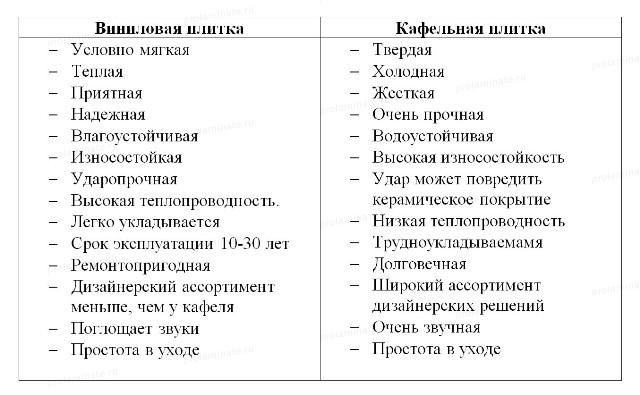 Характеристики ламината и кафеля
