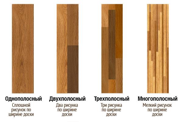 Размеры ламината и дизайн