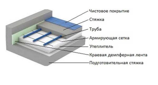 Схема водяного теплого пола со стяжкой
